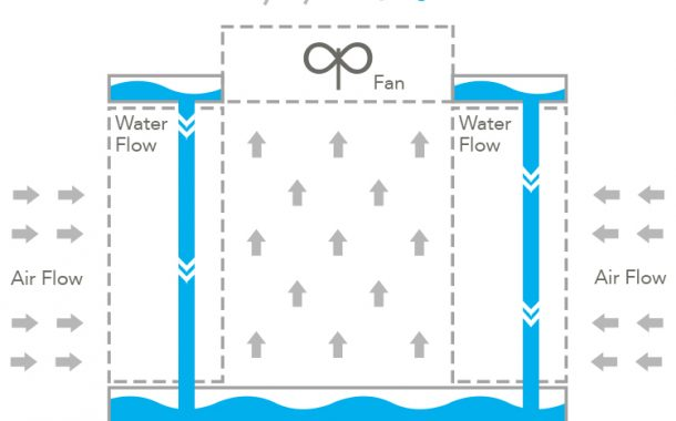 Cooling Towers: How They Work and Ways to Save...