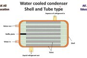 Shell and Tube type water cooled condenser in hindi...